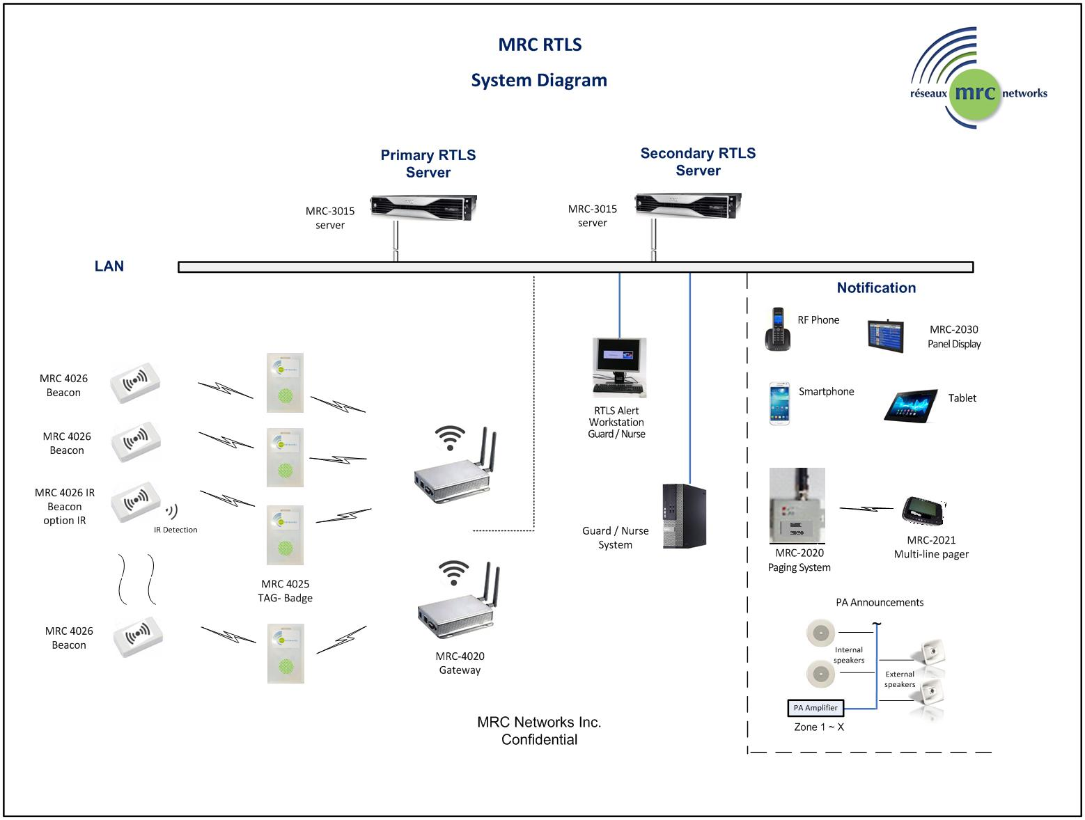 RTLS-Diagram-Eng